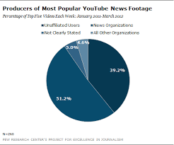 News Organizations Chart Producers Of Most Popular Youtube News Footage Chart