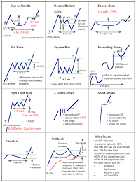 Chart Pattern Trader Awesome Chart Pattern Cheat Sheet Team Day Trader