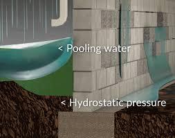 hydrostatic pressure cause of