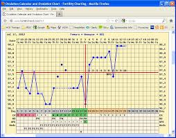 Ovulation Dip Bbt Chart Bbt Just Stop Trying And It Will Happen