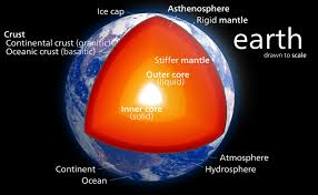 layers of the earth drawn to scale the first layer is the atmosphere