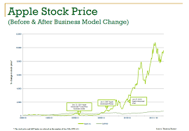 Apple Share Price History Chart Is Apple Losing Its Innovation Edge Knowledge Wharton