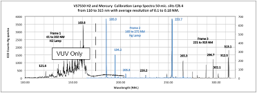 Vs7550 Uv Mini Spectrometer Spectrometers Monochromators And