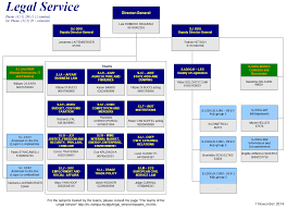 The Legal Service Of The European Commission March Pdf