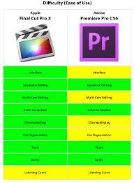 Adobe Premiere Pro Cs6 Vs Apple Final Cut Pro X Workshop