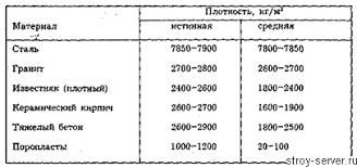 Классификация строительных материалов Шпаргалка страница  Физические свойства строительных материалов