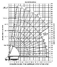 Load Charts 26 Ton And 35 Ton