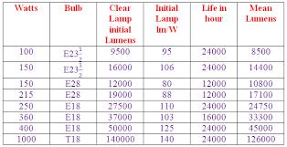 ge high pressure sodium ballast wiring diagram wiring diagram Ge Ballast Wiring Diagram high pressure sodium wiring diagram for metal ge electronic ballast wiring diagram