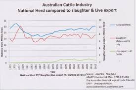 Effect Of Live Animal Export On The Australian National Herd