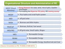 Ministry Of Science And Technology Most Ppt Download