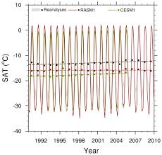 evaluation of the atmosphere land ocean sea ice interface processes in the regional arctic system model version 1 rasm1 using local and globally gridded