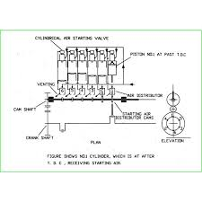 compressed air engine starting procedure of a marine engine air starting system