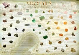 Healing Crystals Chart Poster