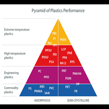 Engineering Plastics Chart List Of High Temperature Plastic Uses Structure Material
