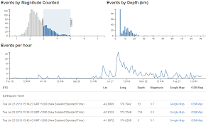 D3 Js Tips And Tricks Add A Line Chart In Dc Js
