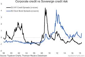Corporate Bond Spreads Chart Chart Of The Week Eurozone Credit Risk Seeking Alpha