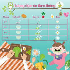 Mầm Nhỏ - LƯỢNG ĂN DẶM THEO THÁNG Rất nhiều những em bé ở xung quanh chúng  ta mỗi ngày đều ăn dặm nhiều hơn rất nhiều so với các bảng lượng
