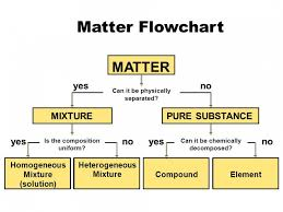Flow Chart Of Classifying Matter 60 Hand Picked Flow Chart Of Classification Of Matter