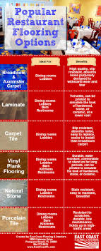Restaurant Kitchen Flooring Options Best Flooring For Restaurants All About Flooring Designs