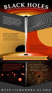 best ideas about black holes universe outer black holes a black hole is an object containing so much mass concentrated in a relatively
