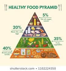 Royalty Free Healthy Food Pyramid Stock Images Photos