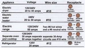 house wiring amps ireleast info house wiring amps the wiring diagram wiring house