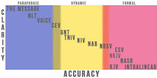 Formal Vs Dynamic Equivalence Chart Southern Orders Using Equivalent Words In The Vernacular