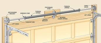 torsion garage door springs. torsion garage door springs r