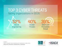 Online Snapshot 2016 Cybersecurity Snapshot