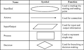 End Of Process Flow Chart Symbol Solved Flowchart Symbols Represent What Aspect Of A System