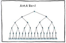 Org Chart Scott Matties Blog