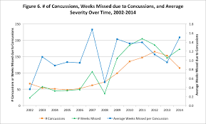 Nfl Injuries Part Ii Variation Over Time Football Outsiders