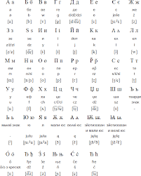 One aim of the ipa was to provide a unique symbol for each distinctive sound in a language—that is, every sound, or phoneme, that serves to distinguish one word. Polish Cyrillic