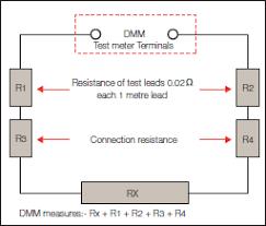Resistor Measurement Chart Faqs A Guide To Resistance Measurement Seaward