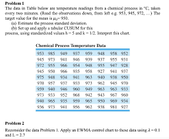 Solved Problem 1 The Data In Table Below Are Temperature