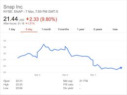 Snap Stock Price 1reddrop