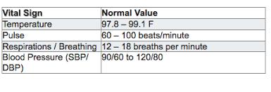 Vital Signs Normal Values Chart Normal Vitals Table For Adults Normal Vital Signs Chart