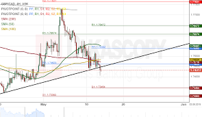 Cad To Gbp Chart Gbp Cad 4h Chart Sets For Breakout Action Forex