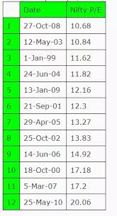 Nifty Pe Ratio Chart 2018 What Is The Best Nifty Pe Ratio Good For Investing At Quora