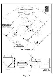 Size Of Home Plate An Ultimate Guide For Softball Field Dimensions Team Sports Blog