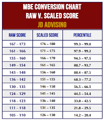 T Score Percentile Chart Mbe Raw Score Conversion Chart Jd Advising