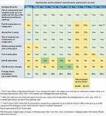 Medicare Supplement Plan A Rates Comparisons And Enrollment