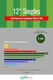Infografik We Love Italo Disco