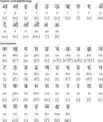 Konkani Alphabet Pronunciation And Alphabet