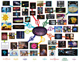 Cosmos Lesson Plan All Subjects Any Age Any Learning