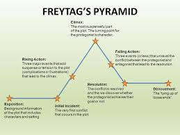 Plot Structure Freytags Pyramid And The Three Act Plot Structure D