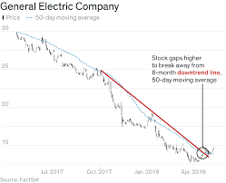 Ge 20 Year Stock Chart 4 Charts That Show Ge May Have Finally Hit Bottom Barrons