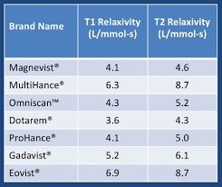 Gadolinium Dose Chart Relaxivity Questions And Answers In Mri