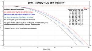 9mm Trajectory Chart Vs 40 S W Trajectory Chart