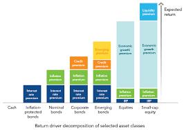 Macroeconomic Factors Important Diversifiers Blackrock